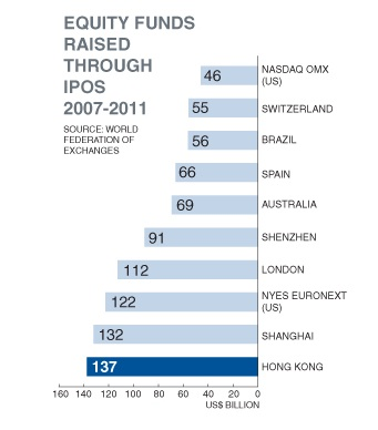 Equity funds raised