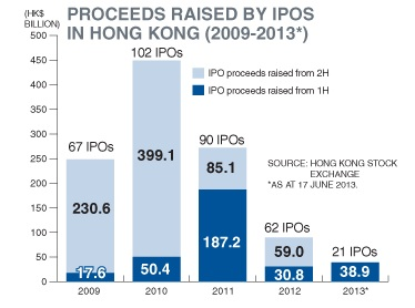 IPO proceeds in HK
