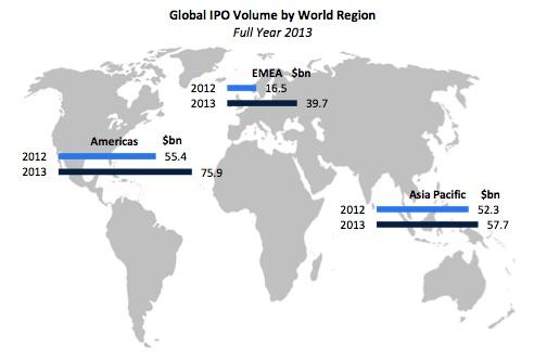 2013 global IPOs by region