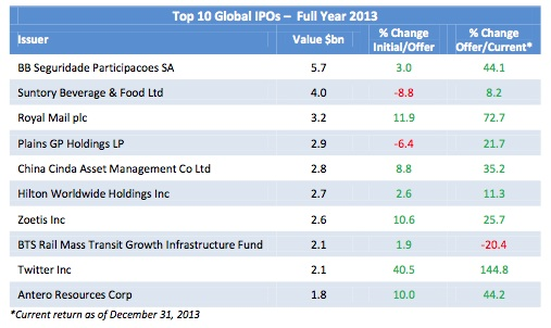 Top 10 global IPOs in 2013